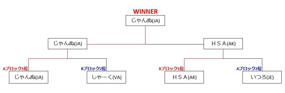 2020GWリーグ(決勝T:結果)